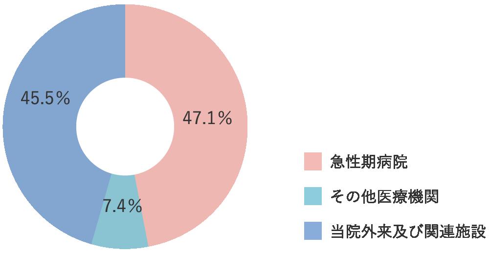 入院紹介元 グラフ
