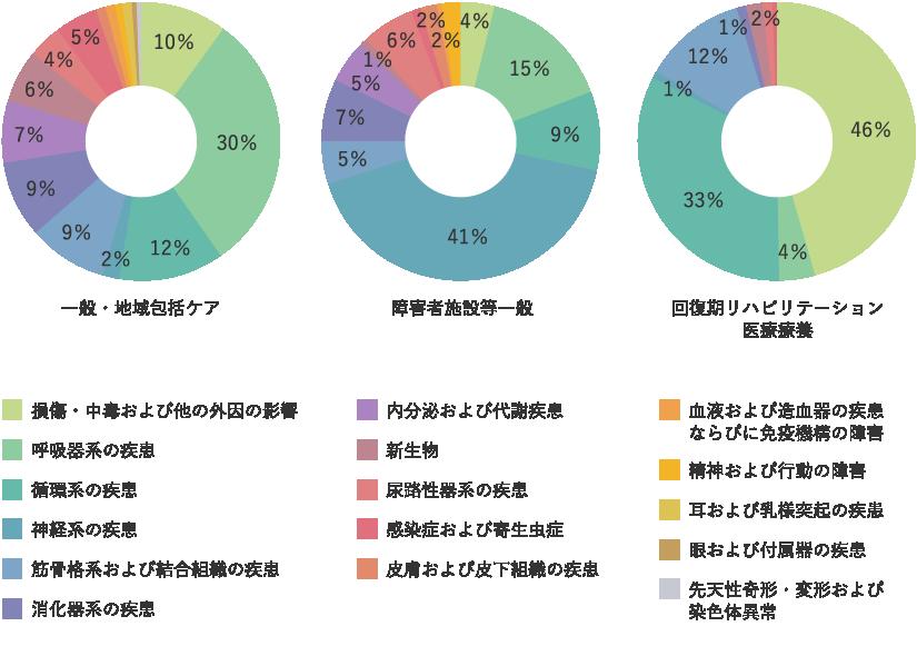 退院患者 疾病別分類 グラフ